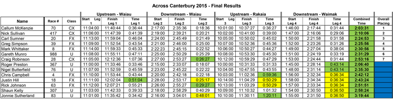 Across-Canty-Final-Results-11